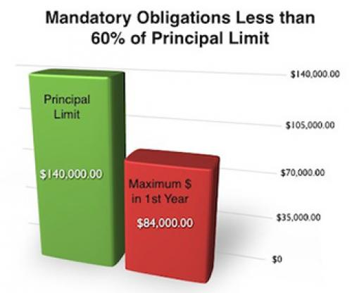 Graph showing the mandatory obligations less than 60% of principal limit. Principal limit: $140,000.00. Maximum $ in 1st year: $84,000.00